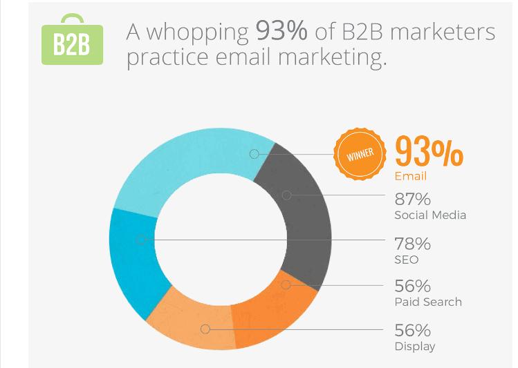 B2B marketers practice marketing