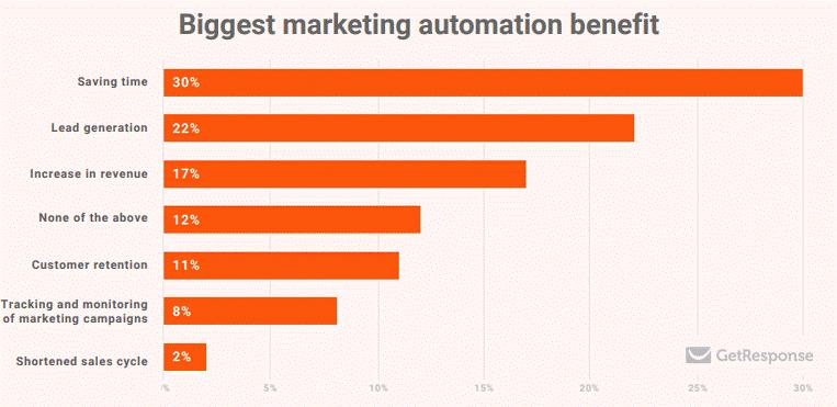 biggest marketing automation benefit