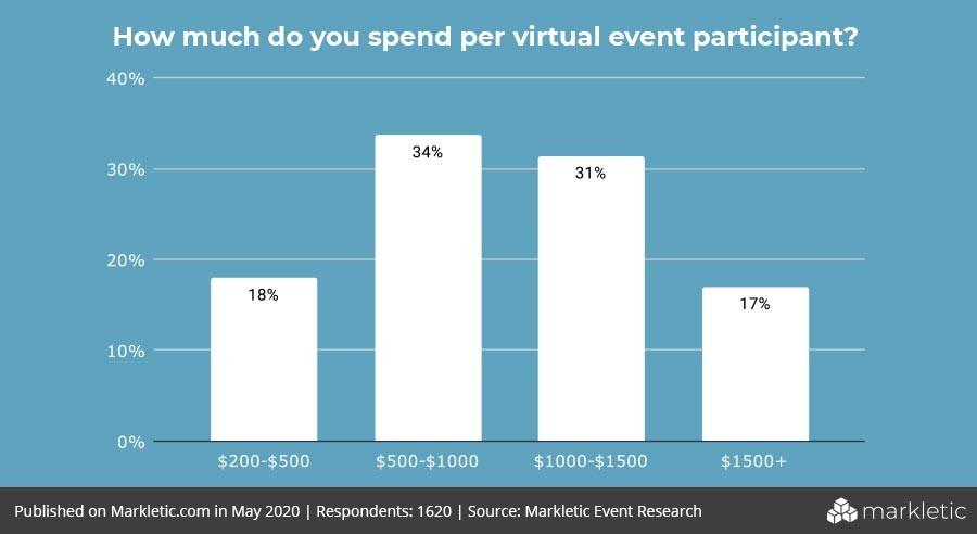 budget spent on virtual event