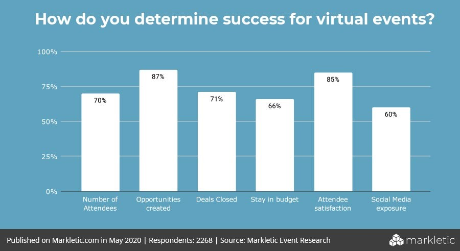 determining the success for virtual events