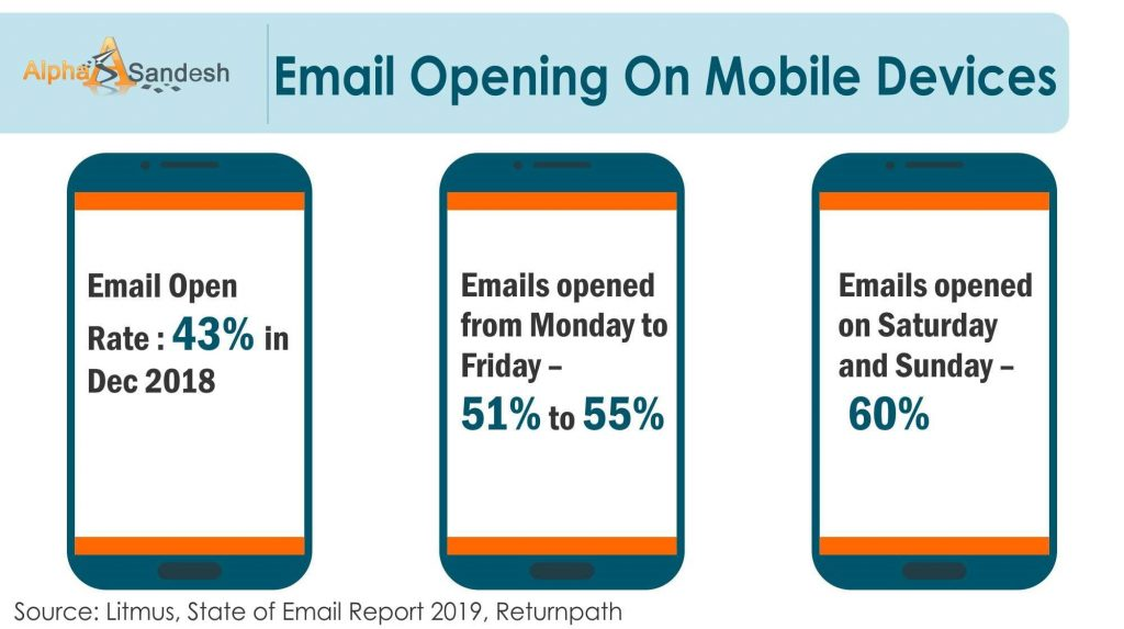 email open rate on mobile devices