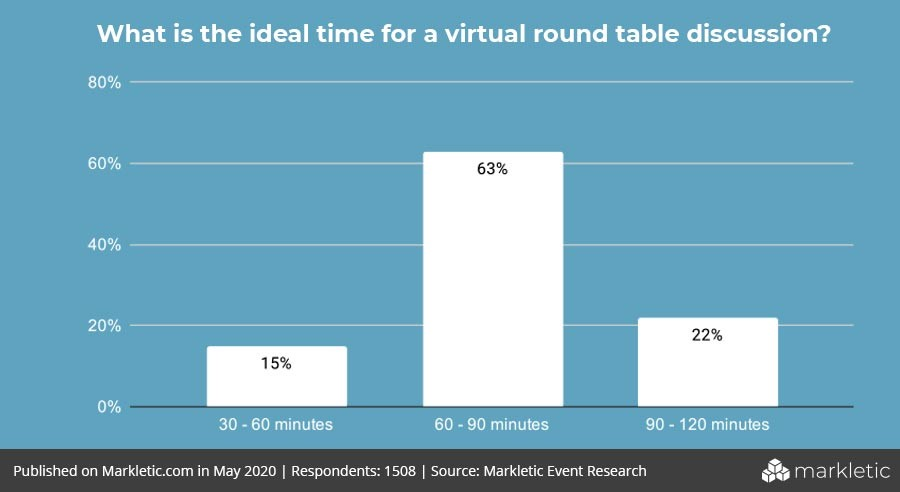ideal time for virtual round table discussion