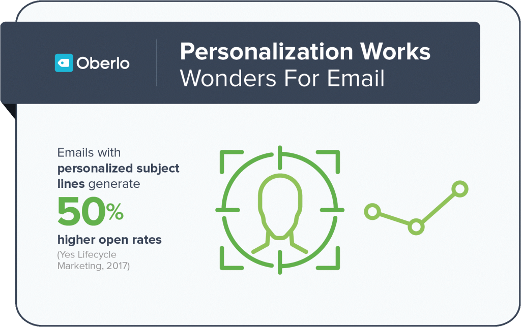 personalization works wonder for email