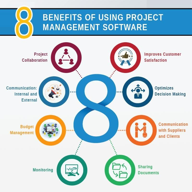 benfits of project management software