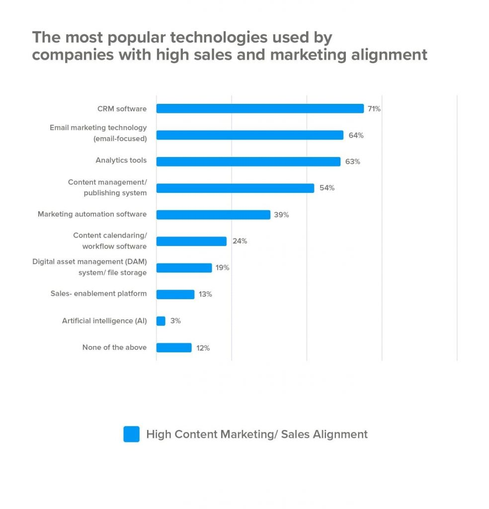 popular technology used by companies