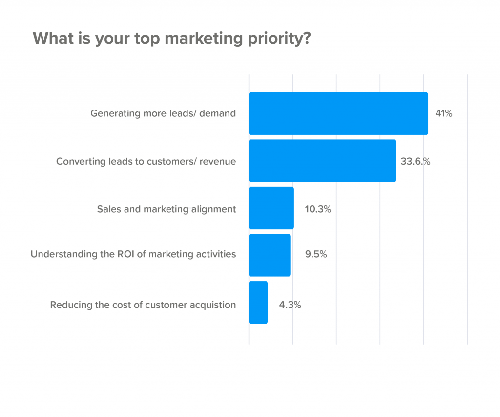 top marketing priority stats