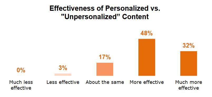 ized VS Unpersonalized Content