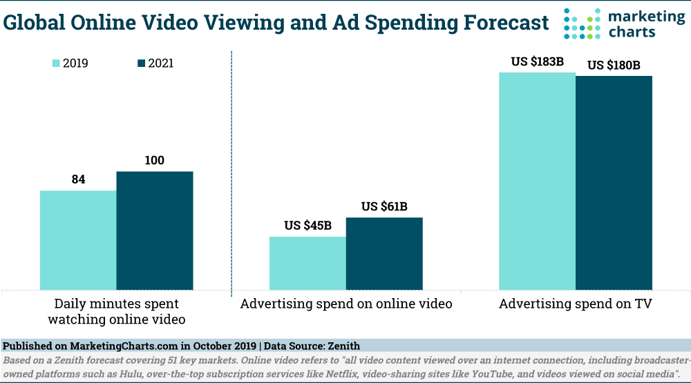 Global Online Video Viewing And Ad Spending Forecast