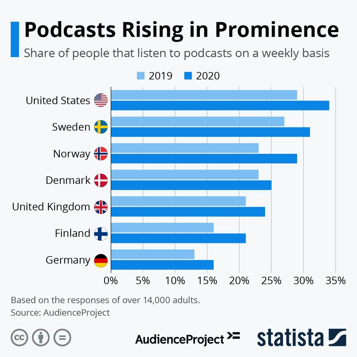 Podcasts Rising