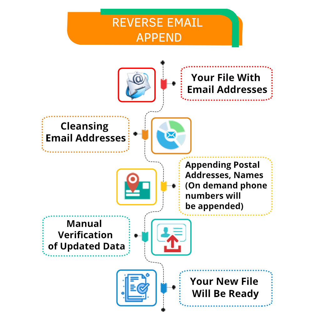Reverse Email Appending Process