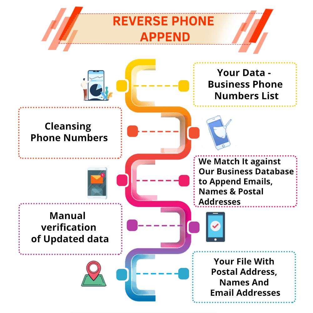 Reverse Phone Appending Process